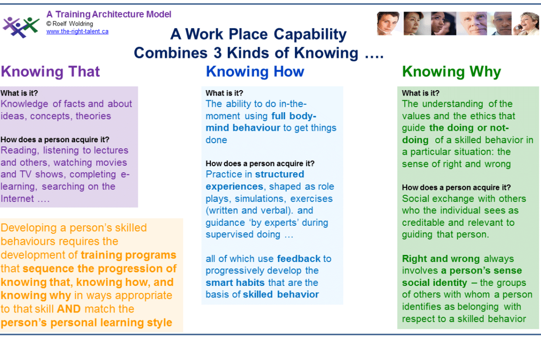 A Work Place Capability Involves 3 Kinds of Knowing ….