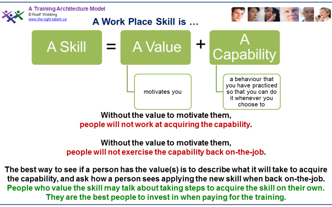 A Work Place Skill is ….