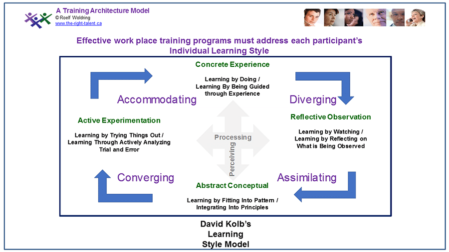 Individual Learning Styles and Training Effectiveness